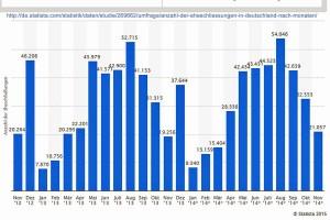 Eheschließungen in Deutschland 201211-201411