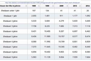 geschiedene Ehen in Deutschland_1989-2014